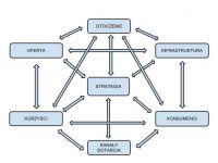 Czytaj więcej: Strategia Rozwoju Gminy Zakliczyn na lata 2014 -2020 - część 6 omówienia